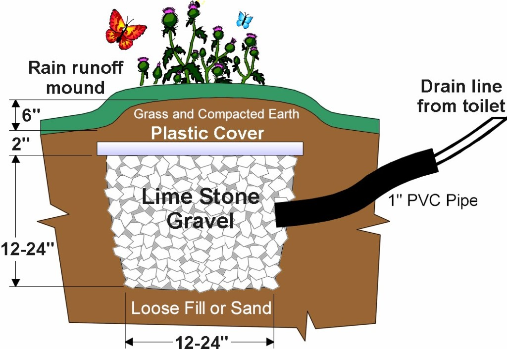 French Drain Pit Composting Toilets Canada
