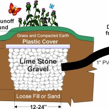 Nature's Head composting toilet drain pit